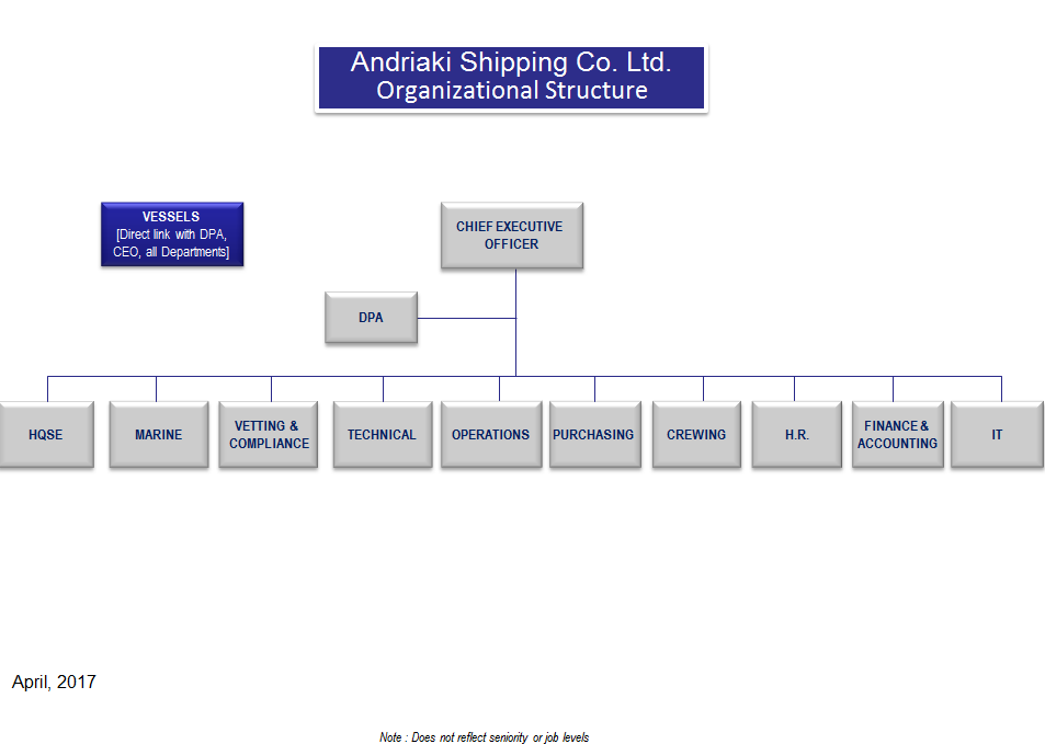 Andriaki-Organizational-Chart-April-2017-FUNCTIONS-ONLY-final-3